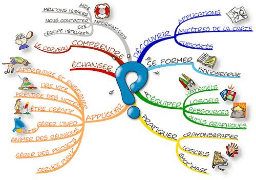 Le mind mapping, est-ce utile pour moi?